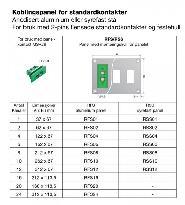 Koblingspanel for standardkontakter med hull
