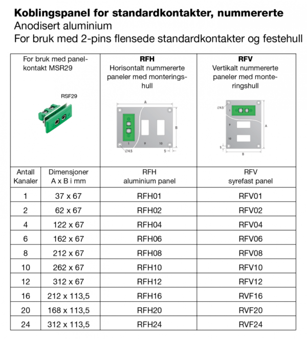 Koblingspanel for standardkontakter med numrerte