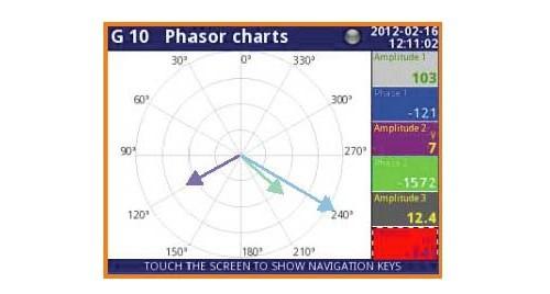 Multilog CMC Phasor Charts