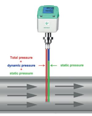 VD500 totalt dynamiskt og statisk trykk