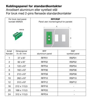 Koblingspanel for standardplugger